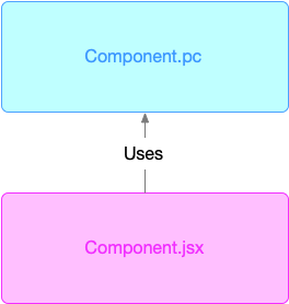 JSX & PC dependency graph